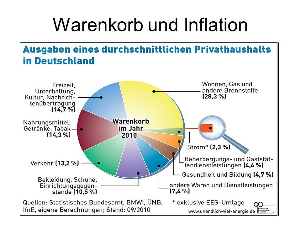Die Augenwischerei der Inflationsrate Der Warenkorb ermittelt die Kosten für einen privaten deutschen Durchschnittshaushalt (2,3 Personen).