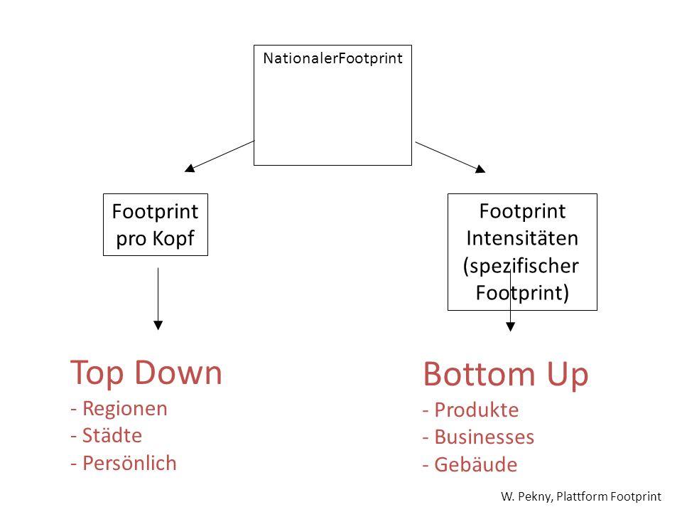 NationalerFootprint Footprint pro Kopf Footprint Intensitäten (spezifischer Footprint) Top Down - Regionen - Städte - Persönlich Bottom Up - Produkte