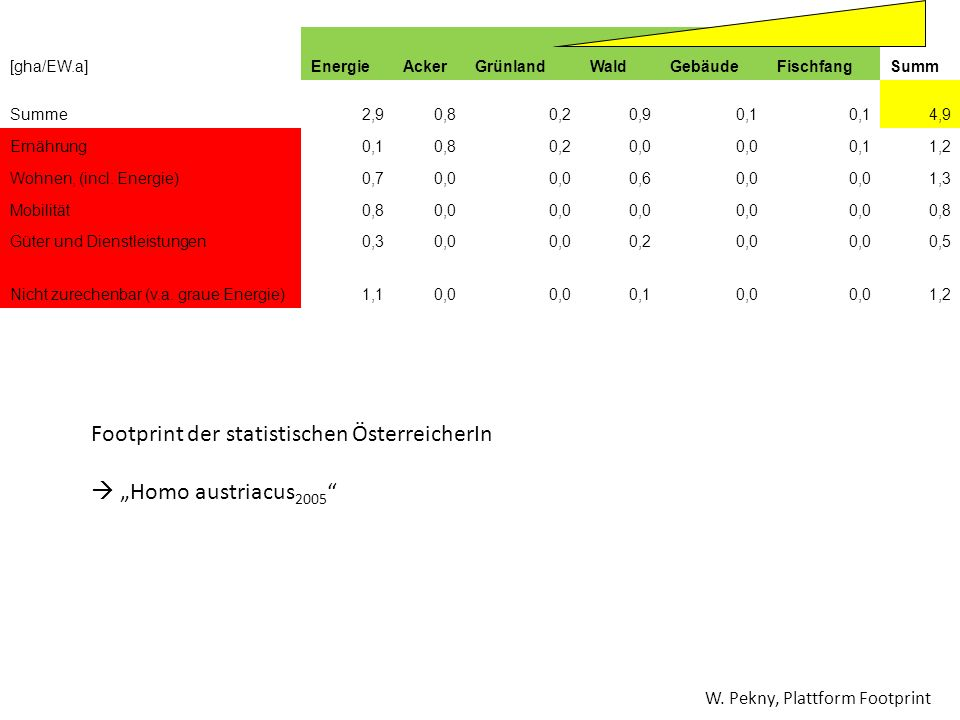 [gha/EW.a]EnergieAckerGrünlandWaldGebäudeFischfangSumm Summe2,90,80,20,90,1 4,9 Ernährung0,10,80,20,0 0,11,2 Wohnen, (incl. Energie)0,70,0 0,60,0 1,3