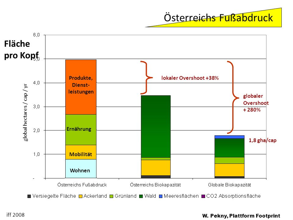 globaler Overshoot + 280% lokaler Overshoot +38% Produkte, Dienst- leistungen Ernährung Mobilität Wohnen global hectares / cap / yr Fläche pro Kopf 1,