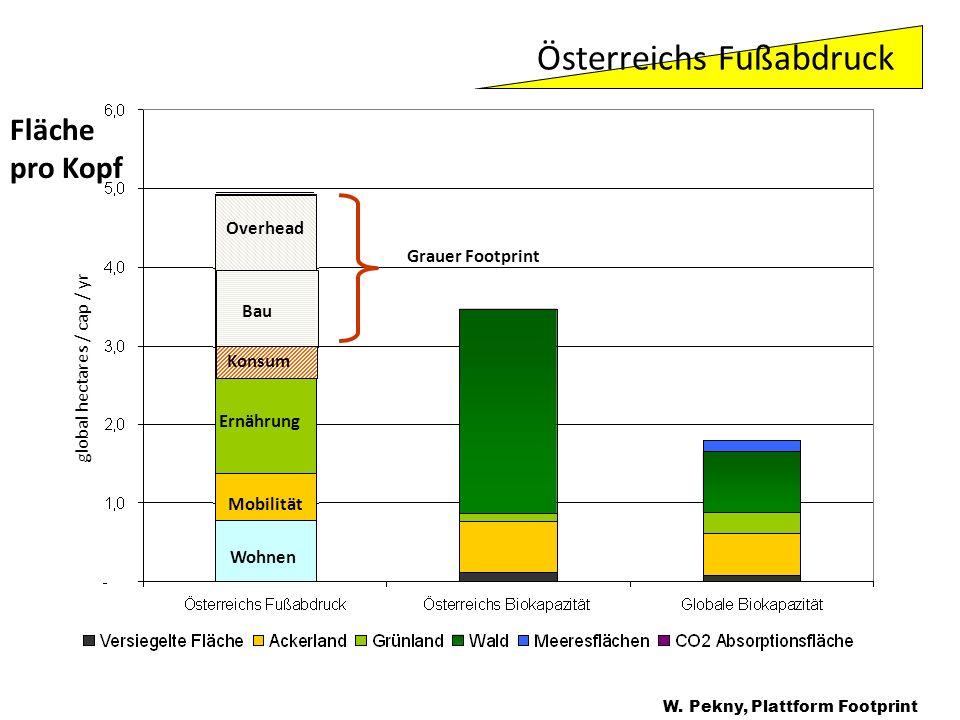 Produkte, Dienst- leistungen Ernährung Mobilität Wohnen global hectares / cap / yr Fläche pro Kopf W. Pekny, Plattform Footprint Konsum Bau Overhead G