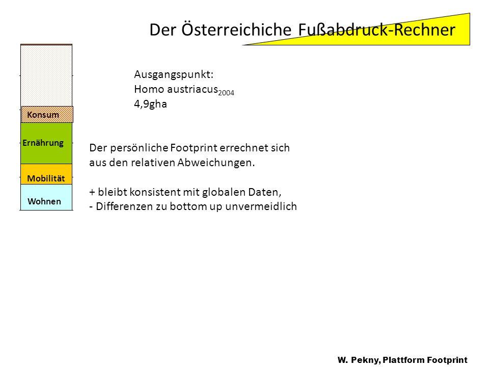W. Pekny, Plattform Footprint Ausgangspunkt: Homo austriacus 2004 4,9gha Der persönliche Footprint errechnet sich aus den relativen Abweichungen. + bl
