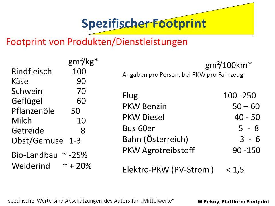 Bio-Landbau ~ -25% Weiderind ~ + 20% spezifische Werte sind Abschätzungen des Autors für Mittelwerte W.Pekny, Plattform Footprint gm²/kg* Rindfleisch