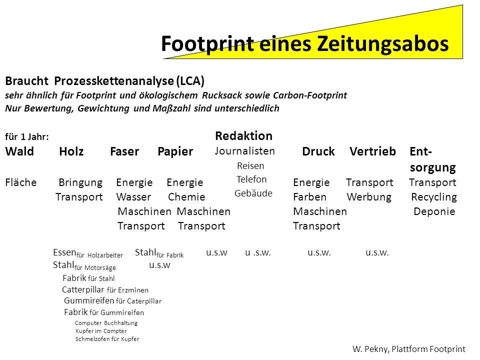 Braucht Prozesskettenanalyse (LCA) sehr ähnlich für Footprint und ökologischem Rucksack sowie Carbon-Footprint Nur Bewertung, Gewichtung und Maßzahl s