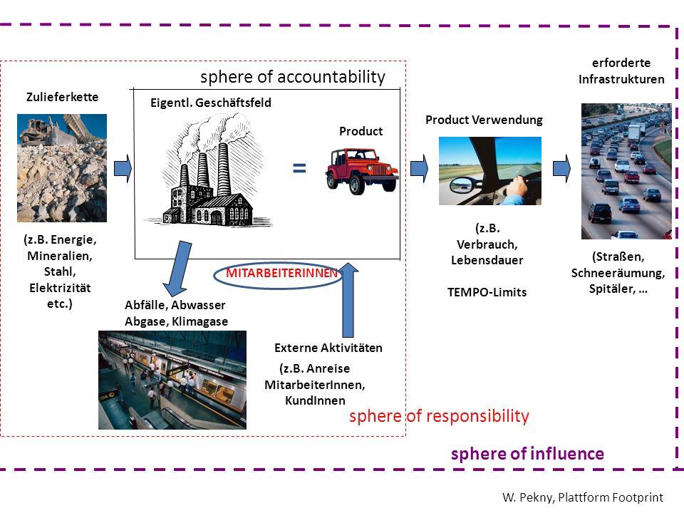 Zulieferkette Externe Aktivitäten Eigentl. Geschäftsfeld Product erforderte Infrastrukturen = Product Verwendung (z.B. Energie, Mineralien, Stahl, Ele