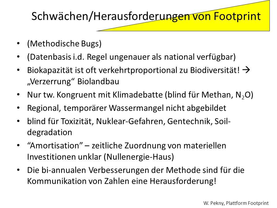 (Methodische Bugs) (Datenbasis i.d. Regel ungenauer als national verfügbar) Biokapazität ist oft verkehrtproportional zu Biodiversität! Verzerrung Bio