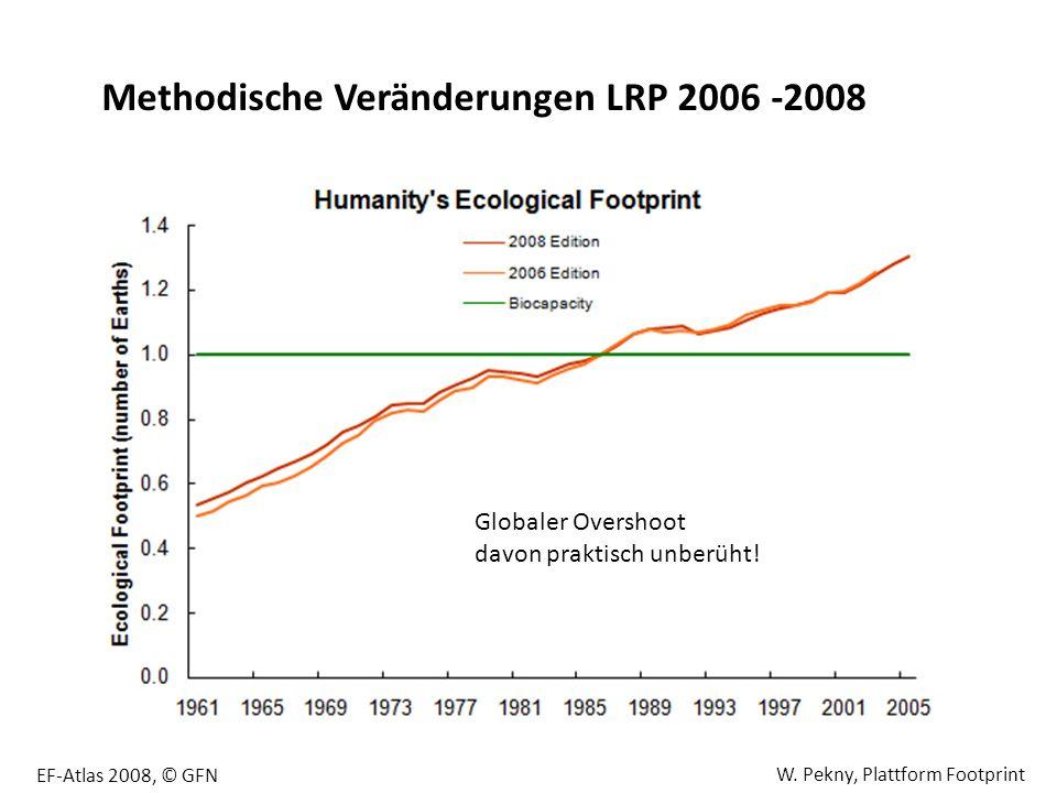 EF-Atlas 2008, © GFN Methodische Veränderungen LRP 2006 -2008 Globaler Overshoot davon praktisch unberüht! W. Pekny, Plattform Footprint