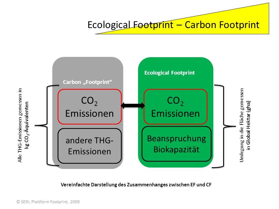 © SERI, Plattform Footprint, 2009 Carbon Footprint (nach PAS 2050) Ecological Footprint Zentrale Frage: Wie können die Treibhausgasemissionen reduziert werden.