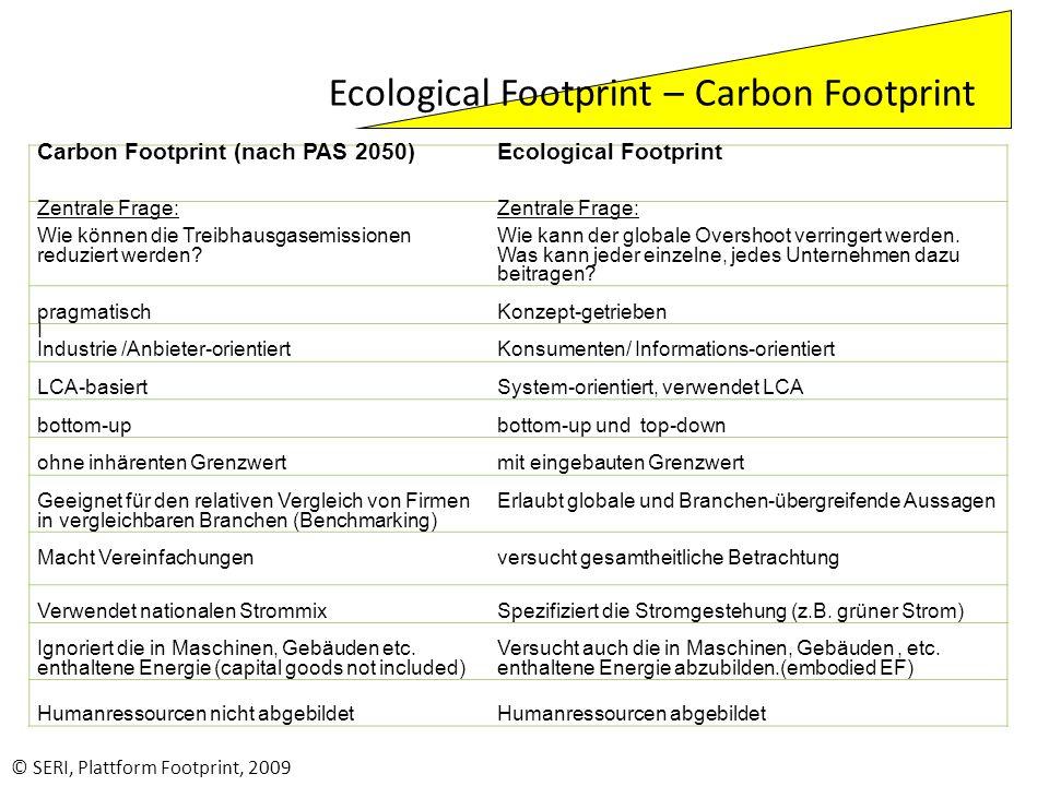 © SERI, Plattform Footprint, 2009 Carbon Footprint (nach PAS 2050) Ecological Footprint Zentrale Frage: Wie können die Treibhausgasemissionen reduzier