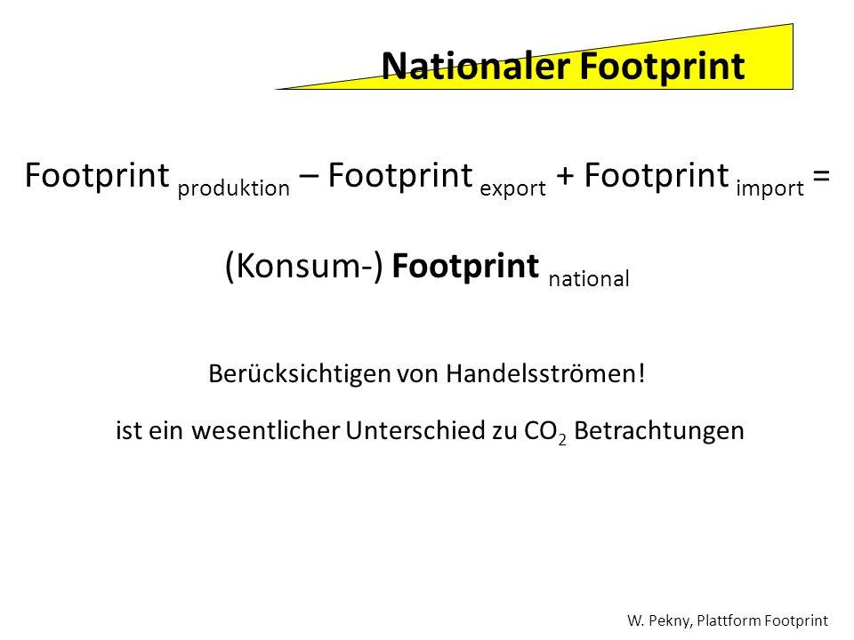 Nationaler Footprint Footprint produktion – Footprint export + Footprint import = (Konsum-) Footprint national Berücksichtigen von Handelsströmen! ist