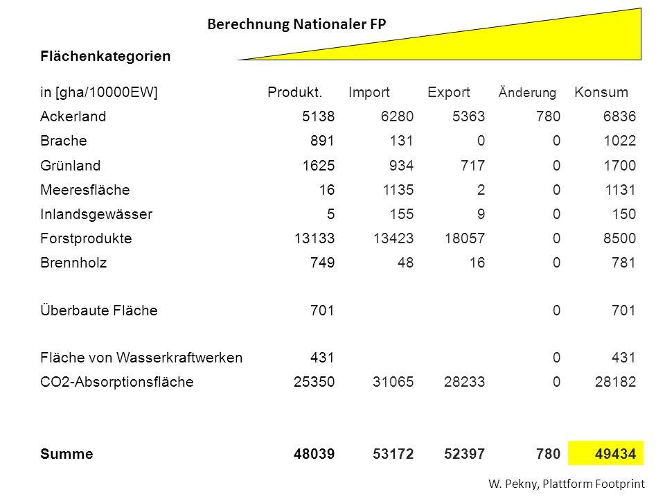 Flächenkategorien in [gha/10000EW]Produkt.ImportExport Änderung Konsum Ackerland5138628053637806836 Brache891131001022 Grünland162593471701700 Meeresf