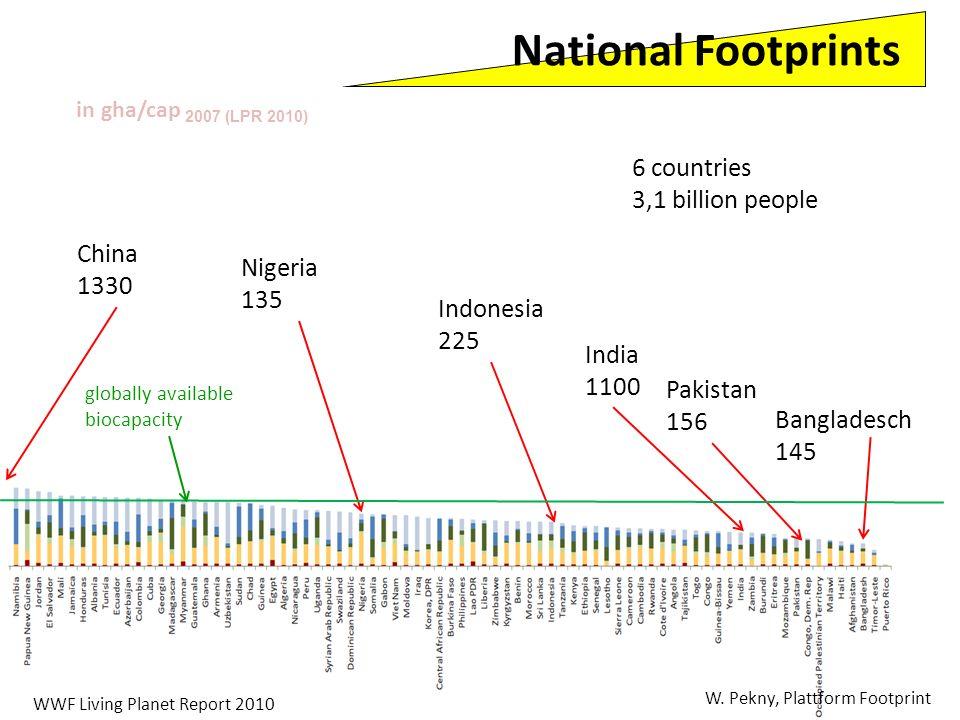 W. Pekny, Plattform Footprint WWF Living Planet Report 2010 in gha/cap 2007 (LPR 2010) China 1330 Pakistan 156 India 1100 Nigeria 135 Indonesia 225 Ba
