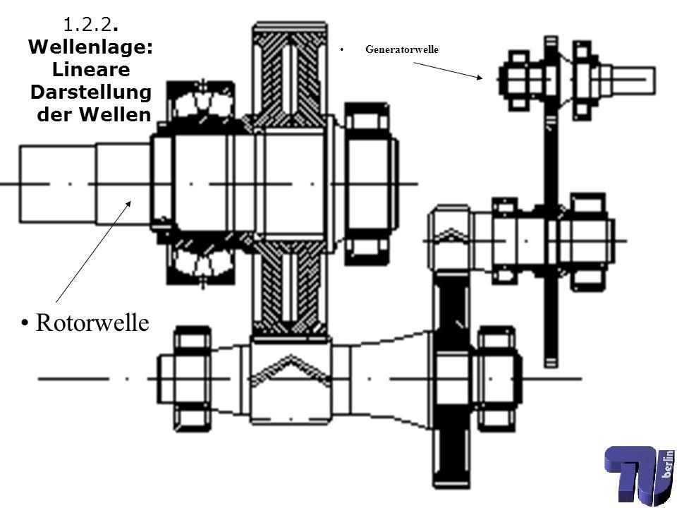 1.3. Eingangswelle: 23044M Pendelrollenlager L: ~45 Jahre NU 2244M Zylinderrollenlager L: ~17 Jahre