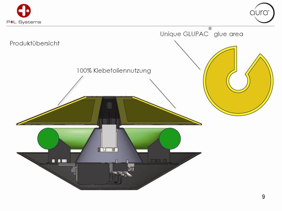 9 Produktübersicht 100% Klebefoliennutzung Unique GLUPAC ® glue area