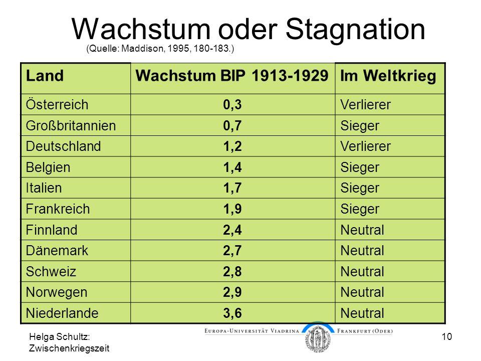 Helga Schultz: Zwischenkriegszeit 10 Wachstum oder Stagnation (Quelle: Maddison, 1995, 180-183.) LandWachstum BIP 1913-1929Im Weltkrieg Österreich0,3V