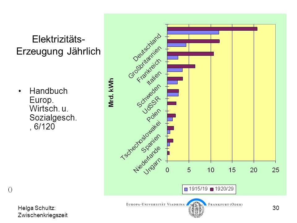 Helga Schultz: Zwischenkriegszeit 30 Elektrizitäts- Erzeugung Jährlich Handbuch Europ. Wirtsch. u. Sozialgesch., 6/120 ()