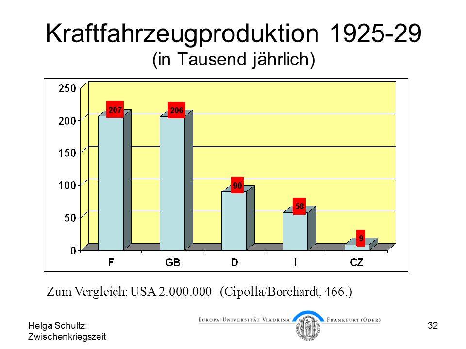 Helga Schultz: Zwischenkriegszeit 32 Kraftfahrzeugproduktion 1925-29 (in Tausend jährlich) Zum Vergleich: USA 2.000.000 (Cipolla/Borchardt, 466.)