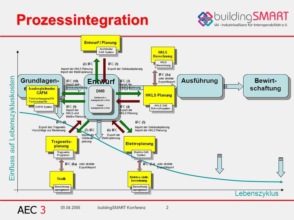 05.04.2006buildingSMART Konferenz2 Entwurf Ausführung Prozessintegration Bewirt- schaftung Grundlagen- ermittlung Lebenszyklus Einfluss auf Lebenszykl