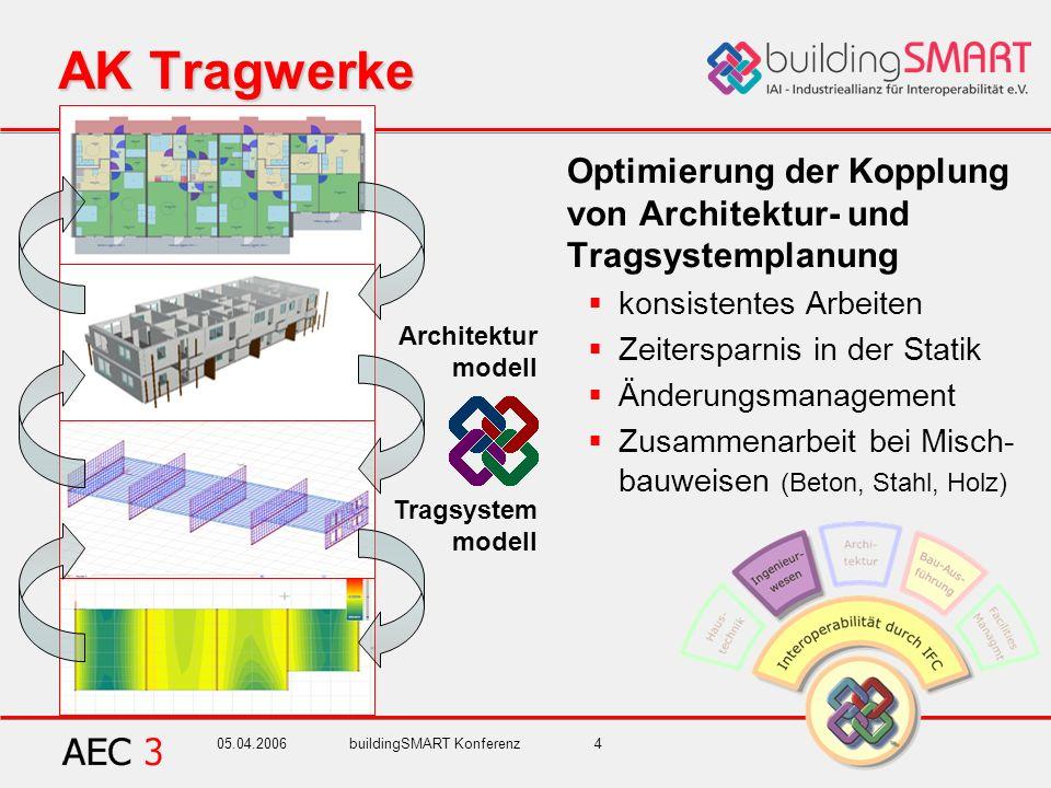 05.04.2006buildingSMART Konferenz4 AK Tragwerke Optimierung der Kopplung von Architektur- und Tragsystemplanung konsistentes Arbeiten Zeitersparnis in