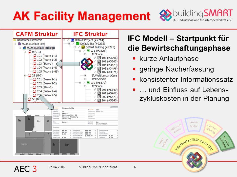 05.04.2006buildingSMART Konferenz6 CAFM StrukturIFC Struktur AK Facility Management IFC Modell – Startpunkt für die Bewirtschaftungsphase kurze Anlauf