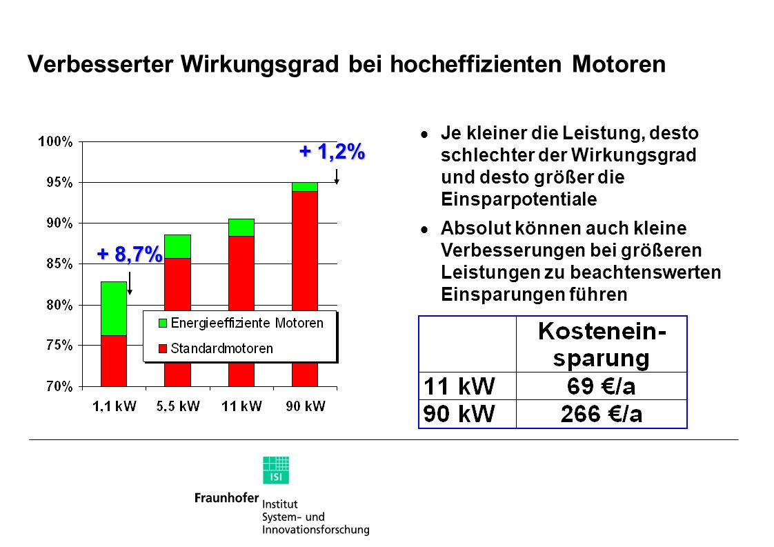 Verbesserter Wirkungsgrad bei hocheffizienten Motoren + 8,7% + 1,2% Je kleiner die Leistung, desto schlechter der Wirkungsgrad und desto größer die Ei
