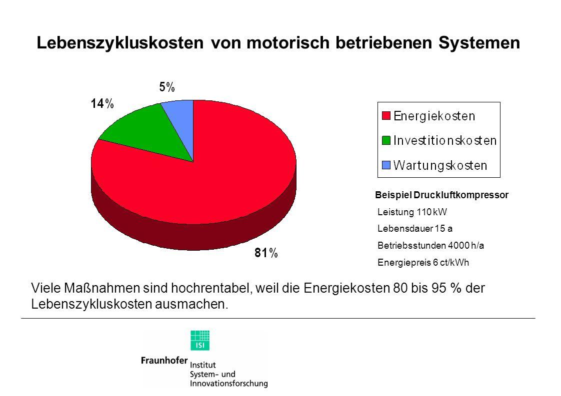 Lebenszykluskosten von motorisch betriebenen Systemen Beispiel Druckluftkompressor Leistung 110 kW Lebensdauer 15 a Betriebsstunden 4000 h/a Energiepr