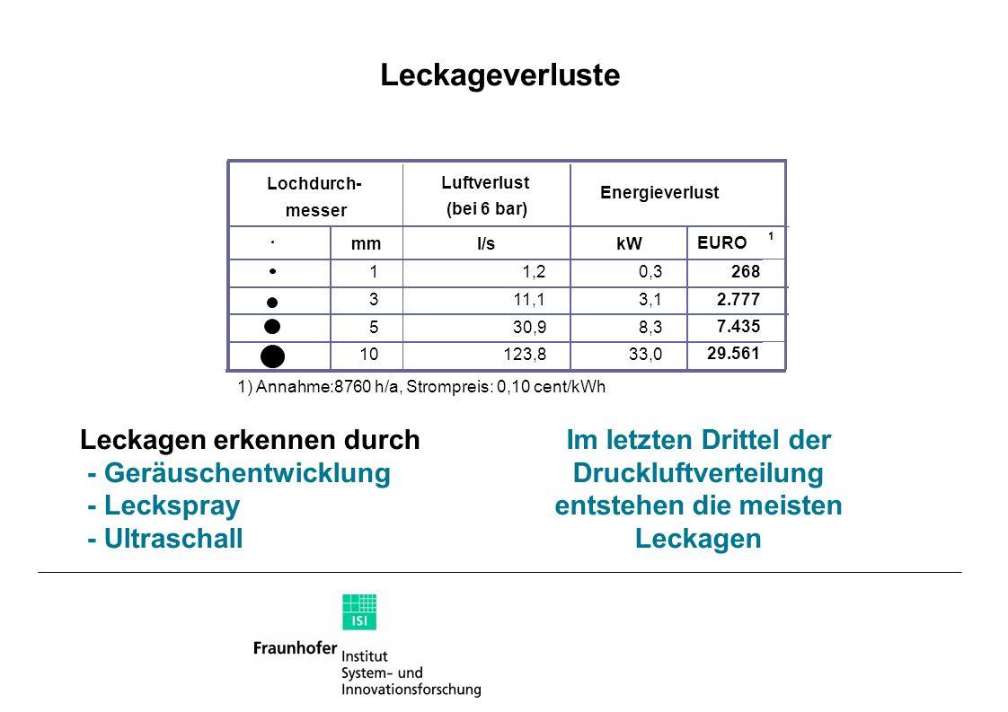 Leckageverluste Luftverlust (bei 6 bar) mml/skW EURO 1 11,20,3 268 311,13,1 2.777 530,98,3 7.435 10123,833,0 29.561 Lochdurch- messer Energieverlust 1