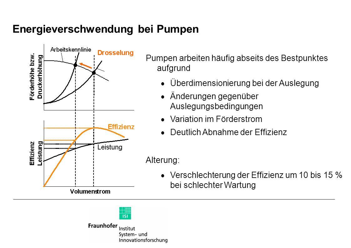 Energieverschwendung bei Pumpen Pumpen arbeiten häufig abseits des Bestpunktes aufgrund Überdimensionierung bei der Auslegung Änderungen gegenüber Aus