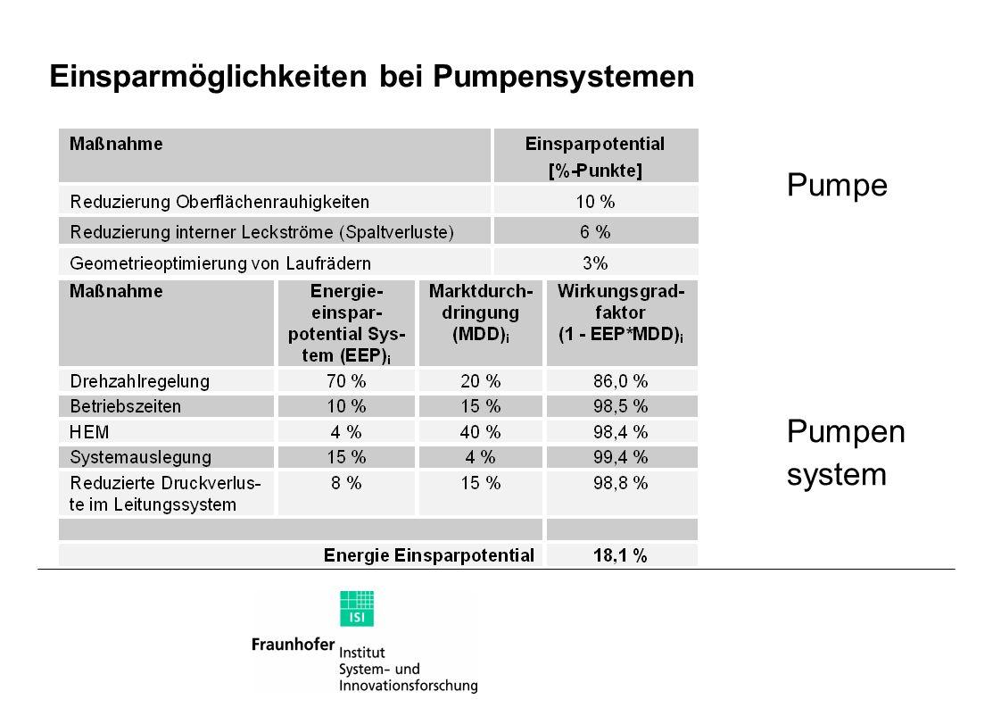 Einsparmöglichkeiten bei Pumpensystemen Pumpe Pumpen system