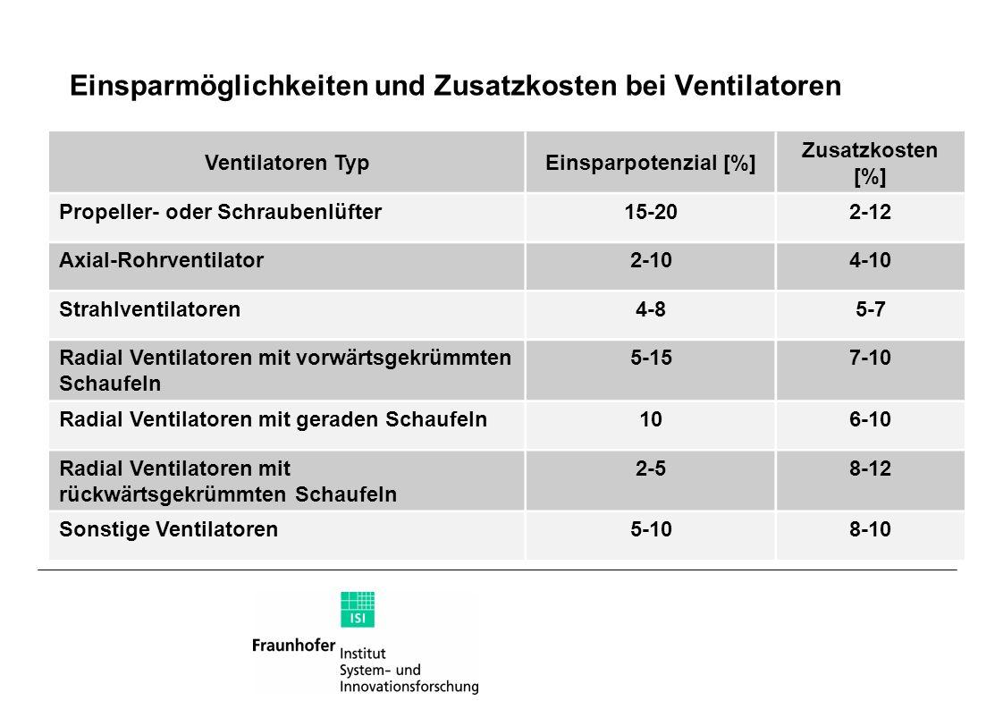 Einsparmöglichkeiten und Zusatzkosten bei Ventilatoren Ventilatoren TypEinsparpotenzial [%] Zusatzkosten [%] Propeller- oder Schraubenlüfter15-202-12