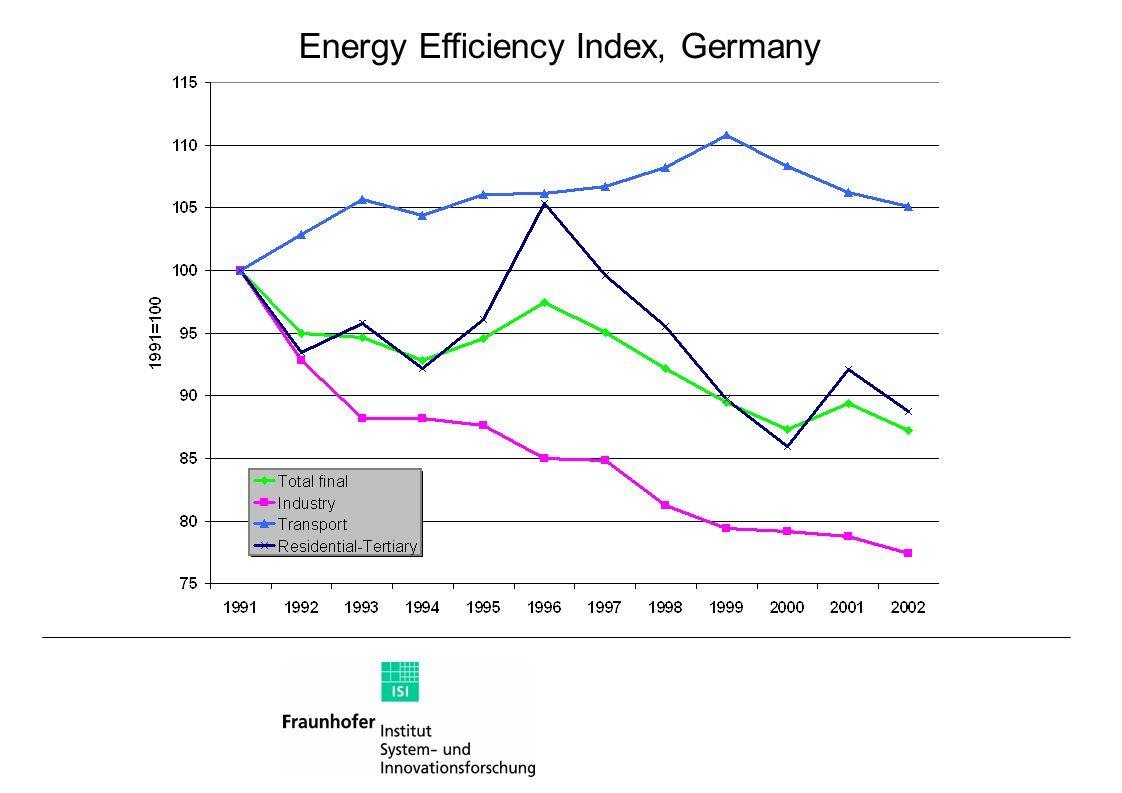 Energy Efficiency Index, Germany