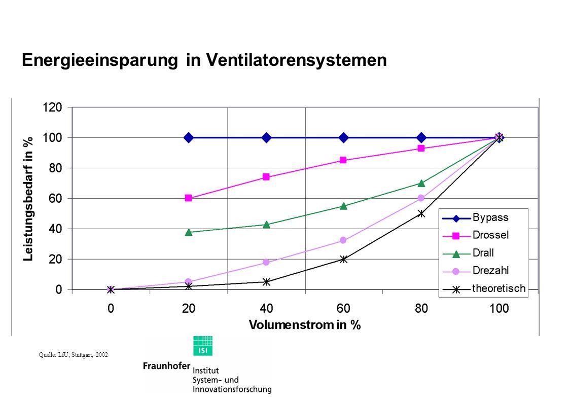 Energieeinsparung in Ventilatorensystemen Quelle: LfU, Stuttgart, 2002