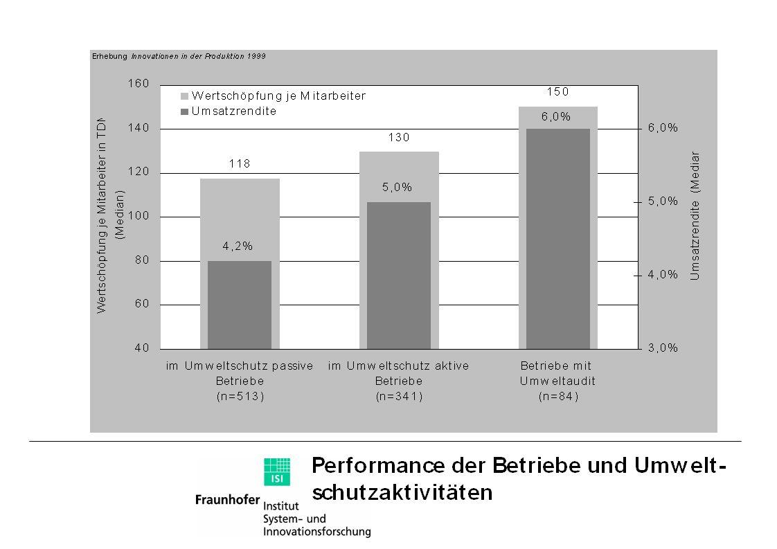 Primärenergie-Einsparung durch Recycling Aluminium: rund 90 % Stahl: rund 75 % Papier: rund 40 % Glas: rund 20 %