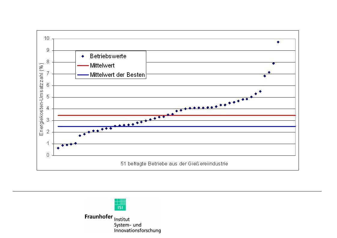 Energieeffizienz-Potenziale von 20 Betrieben, binnen vier Jahren realisierbar Beispiel Hohenlohe im Jahre 2003 Folie 7 Platzhalter für Dateinamen