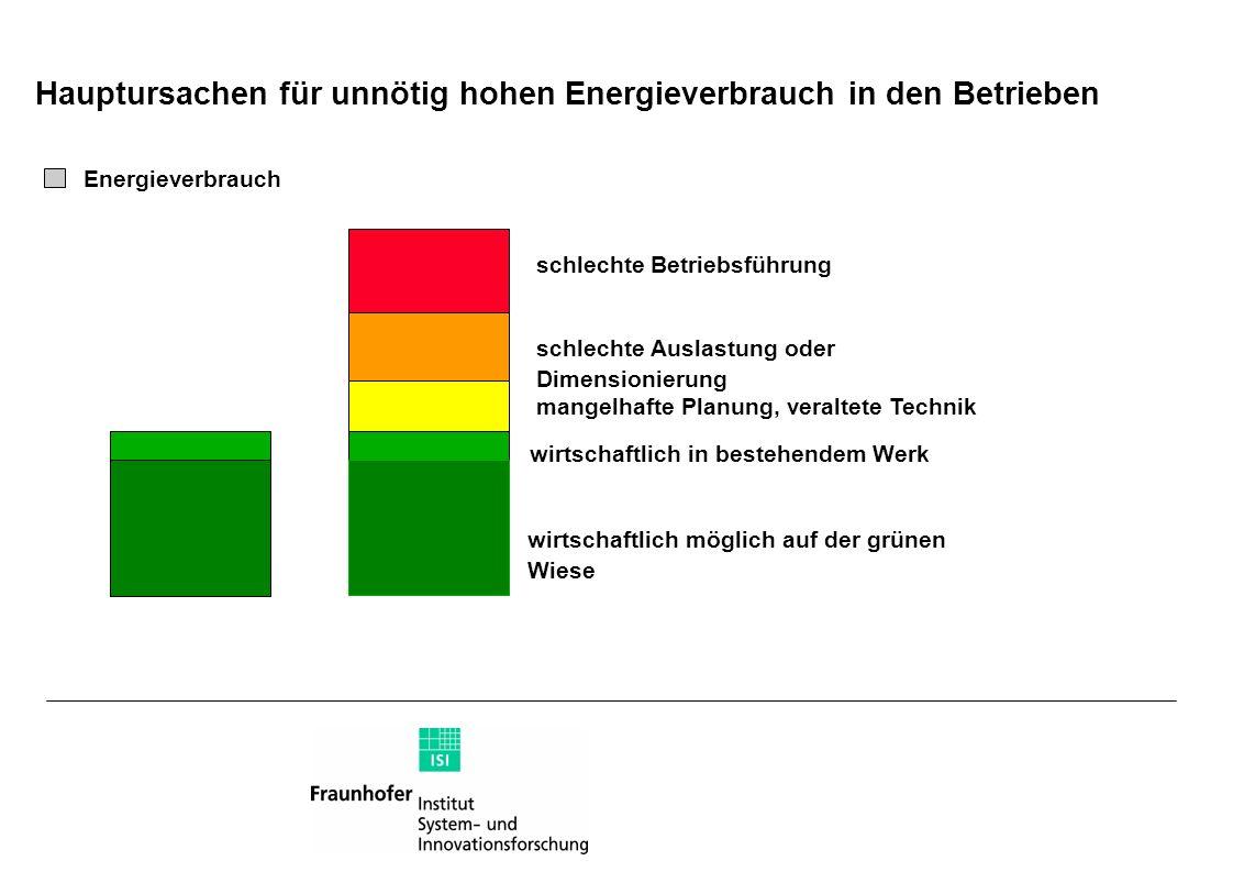 Hauptursachen für unnötig hohen Energieverbrauch in den Betrieben Energieverbrauch schlechte Betriebsführung schlechte Auslastung oder Dimensionierung