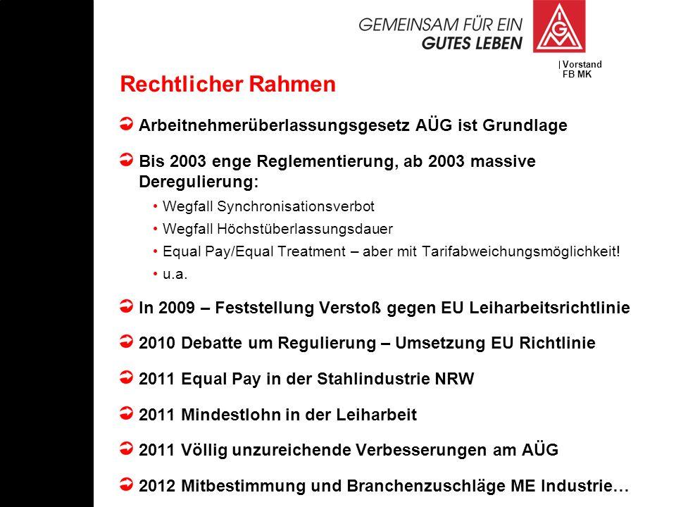 Vorstand FB MK Rechtlicher Rahmen Arbeitnehmerüberlassungsgesetz AÜG ist Grundlage Bis 2003 enge Reglementierung, ab 2003 massive Deregulierung: Wegfa