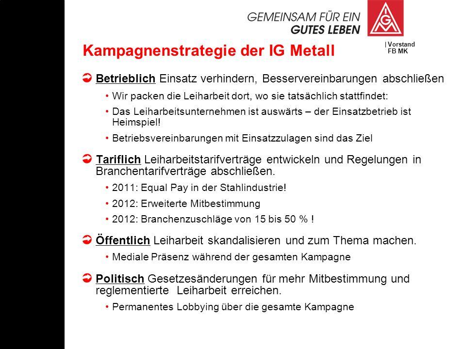 Vorstand FB MK Kampagnenstrategie der IG Metall Betrieblich Einsatz verhindern, Besservereinbarungen abschließen Wir packen die Leiharbeit dort, wo si