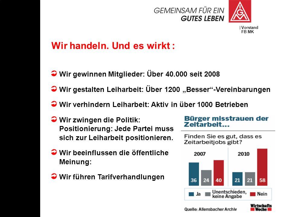 Vorstand FB MK Wir gewinnen Mitglieder: Über 40.000 seit 2008 Wir gestalten Leiharbeit: Über 1200 Besser-Vereinbarungen Wir verhindern Leiharbeit: Akt