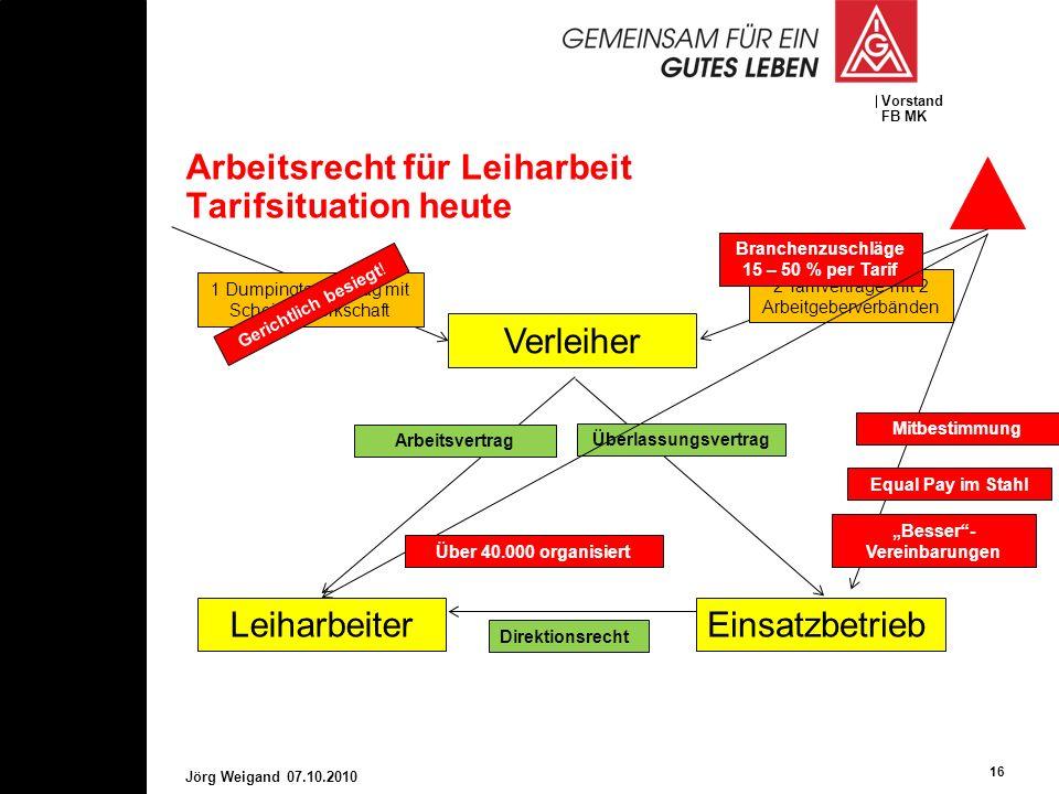 Vorstand FB MK Arbeitsrecht für Leiharbeit Tarifsituation heute 16 Jörg Weigand 07.10.2010 Verleiher LeiharbeiterEinsatzbetrieb Arbeitsvertrag Überlas