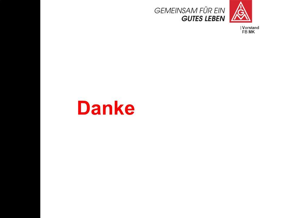 Vorstand FB MK Danke