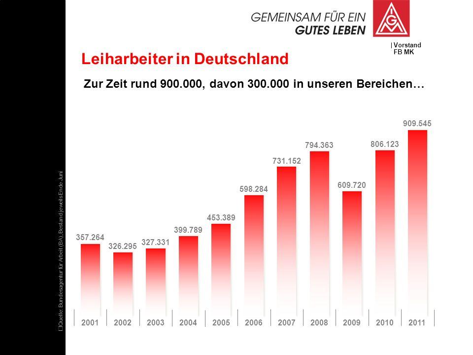 Vorstand FB MK Leiharbeiter in Deutschland Zur Zeit rund 900.000, davon 300.000 in unseren Bereichen… Quelle: Bundesagentur für Arbeit (BA), Bestand j