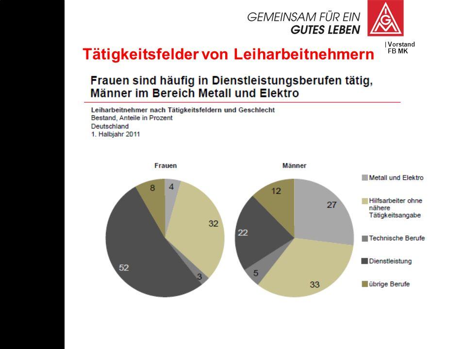 Vorstand FB MK Tätigkeitsfelder von Leiharbeitnehmern