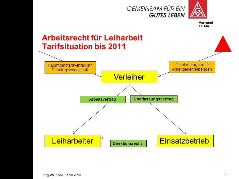 Vorstand FB MK Arbeitsrecht für Leiharbeit Tarifsituation bis 2011 7 Jörg Weigand 07.10.2010 Verleiher LeiharbeiterEinsatzbetrieb Arbeitsvertrag Überl