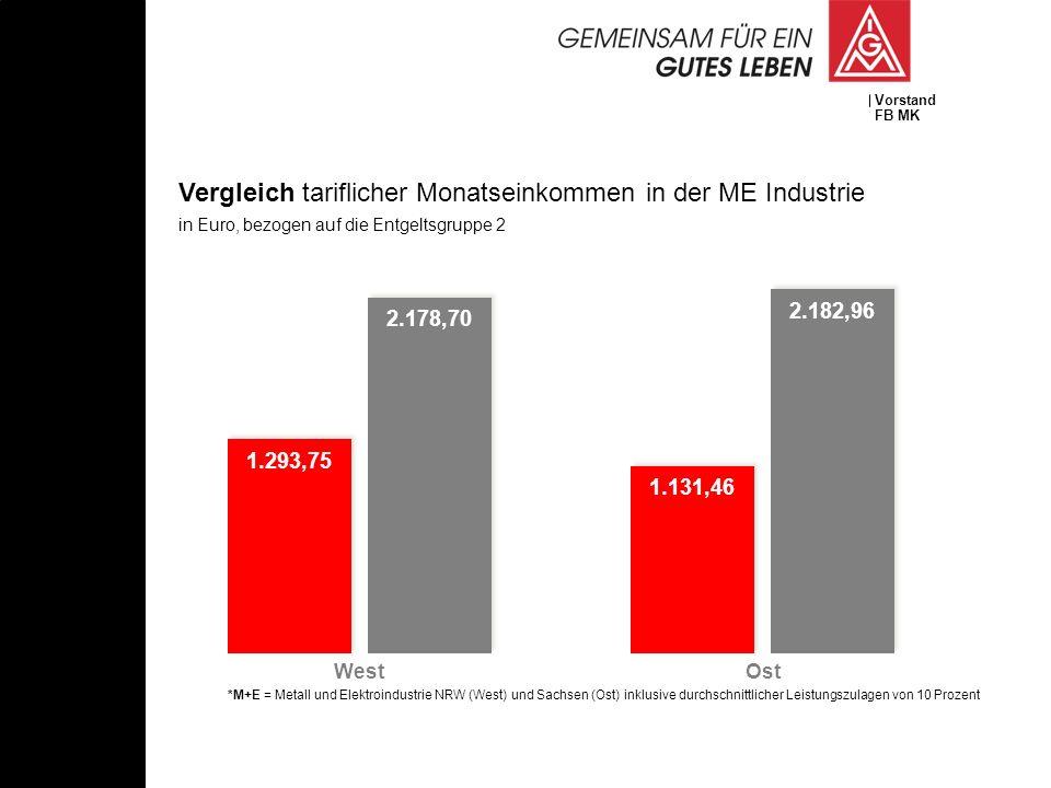 Vorstand FB MK 1.293,75 2.178,70 1.131,46 2.182,96 Vergleich tariflicher Monatseinkommen in der ME Industrie in Euro, bezogen auf die Entgeltsgruppe 2