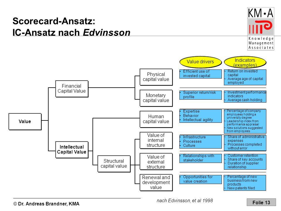 © Dr. Andreas Brandner, KMA Folie 13 Scorecard-Ansatz: IC-Ansatz nach Edvinsson Value Intellectual Capital Value Financial Capital Value Structural ca