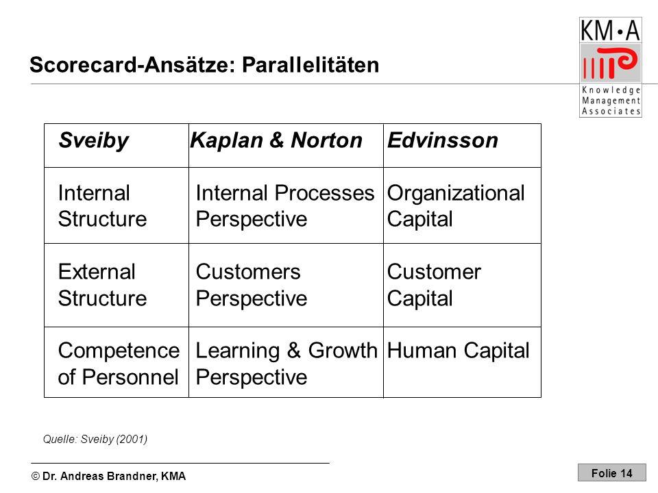 © Dr. Andreas Brandner, KMA Folie 14 Scorecard-Ansätze: Parallelitäten SveibyKaplan & Norton Edvinsson Internal Internal Processes Organizational Stru
