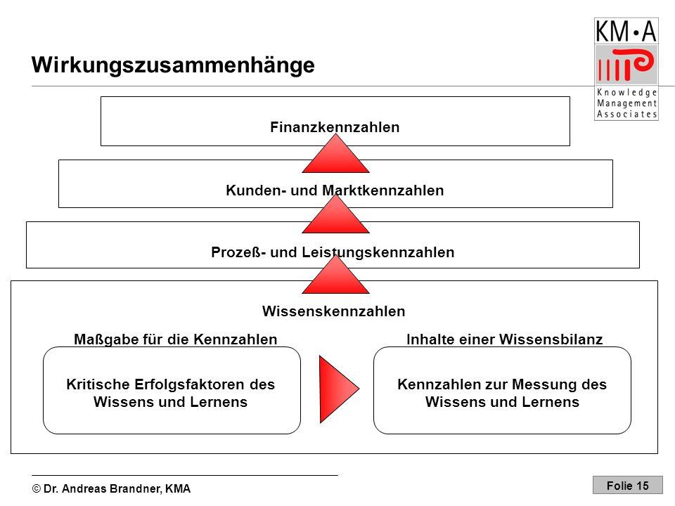© Dr. Andreas Brandner, KMA Folie 15 Wirkungszusammenhänge Finanzkennzahlen Wissenskennzahlen Prozeß- und Leistungskennzahlen Kunden- und Marktkennzah