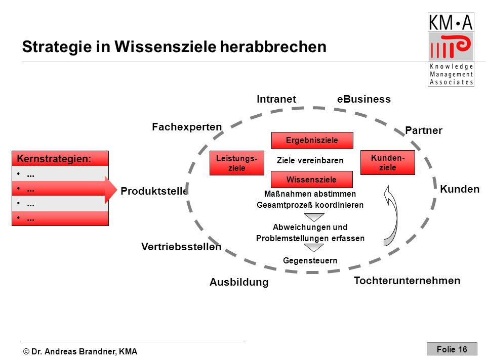 © Dr. Andreas Brandner, KMA Folie 16 Maßnahmen abstimmen Gesamtprozeß koordinieren Abweichungen und Problemstellungen erfassen Gegensteuern Ausbildung