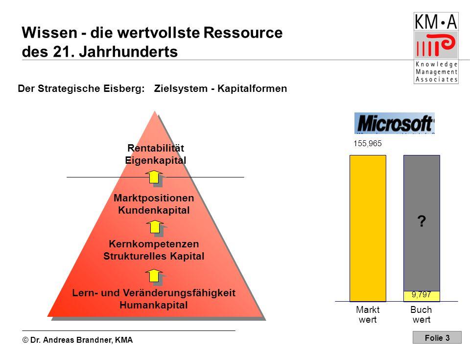 © Dr. Andreas Brandner, KMA Folie 3 Rentabilität Eigenkapital Marktpositionen Kundenkapital Kernkompetenzen Strukturelles Kapital Lern- und Veränderun