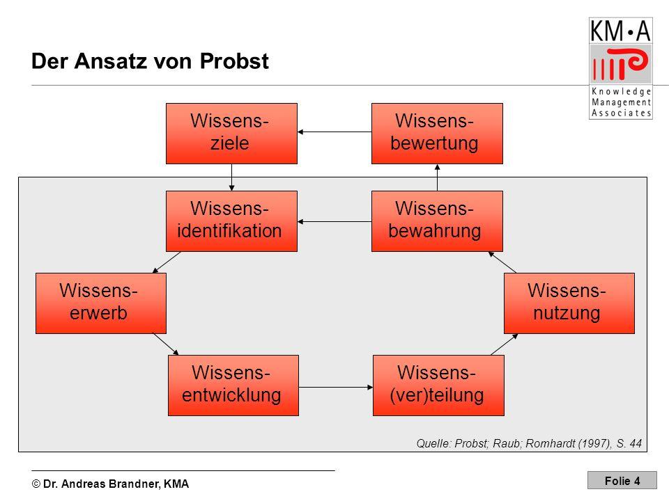 © Dr. Andreas Brandner, KMA Folie 4 Der Ansatz von Probst Wissens- identifikation Wissens- bewertung Wissens- ziele Wissens- erwerb Wissens- entwicklu